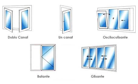 Usi interioare/Usi Exterioare Izolatoare, Usi izolatoare din PVC,